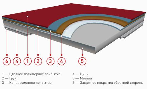 фото Технические характеристики Стальной Шелк СуперМонтеррей